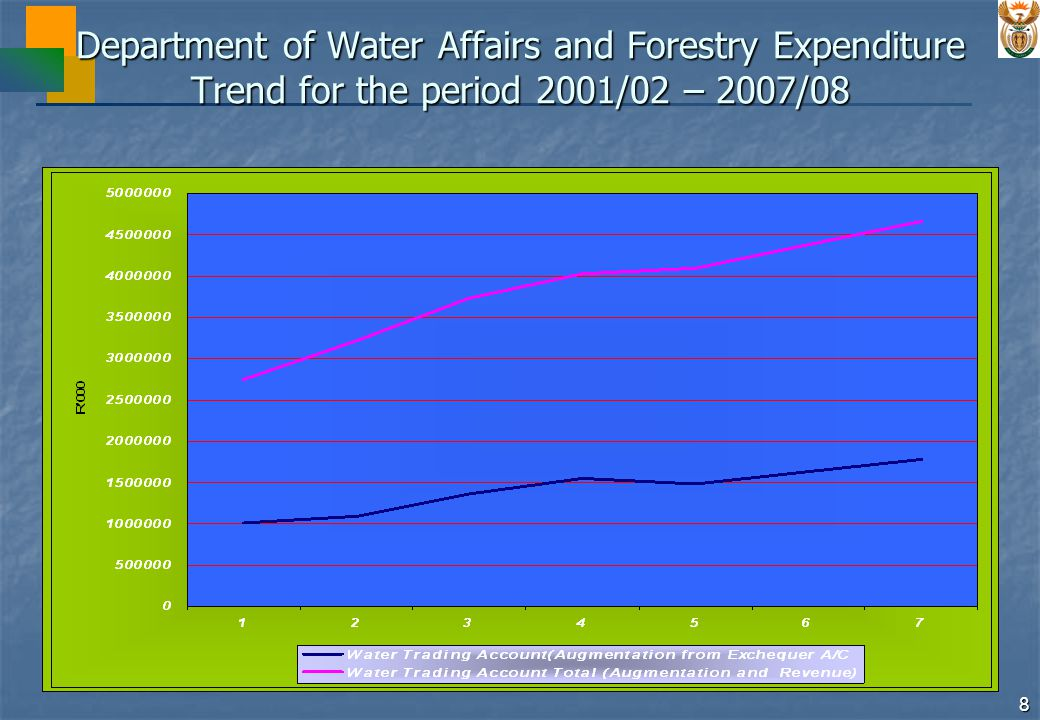 9 Department of Water Affairs and Forestry Expenditure Provincial Distribution of the 2005/06 Budget PROGRAMMESENE NON - ALLOCATA BLENWWCECNCLIMPMPFSKZNGP R 000 Administration272,491 Water Resource Management956,672780,2456,15028,39839,5559,23741,46513,084779119,32311,424 Water Services:467,641198,14616,9863,19377,4255,518129,18515,389430913,3134,177 Water services Projects 9,4821,18956,1072,55093,68011,63414563,445100 Other Services 198,1467,5042,00421,3182,96835,5053,75528539,8684,077 Forestry373,18938,2414,2163,360192,5762,38040,0878,409479678,0891,035 Total2,069,9931,289,12327,35234,951309,55617,135210,73736,88216,896110,72516,636 Water Trading Account4,103,397 155,831296,619216,672101,598580,496423,708180,559153,480 1,994,434 Total Spending6,173,3901,289,123183,183331,570526,228118,733791,233460,590197,455264,205 2,011,070 ENE = Estimates of National Expenditure NW = North West WC = Western Cape EC = Eastern Cape NC = Northern Cape LIMP = Limpopo MP = Mpumalanga FS = Free State KZN = Kwazulu Natal GP = Gauteng