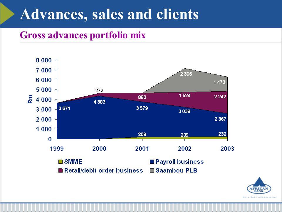 Advances, sales and clients Gross advances portfolio mix