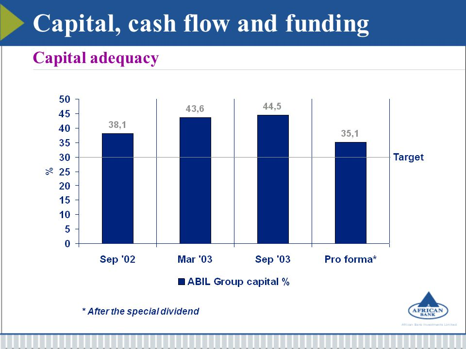 R million Capital % Required capital Non-performing loans2 625,3 Less provisions(1 914,4) Residual book value710,9100,0%710,4 Performing loans3 688,824,6%*907,5 Goodwill20,5100,0%20,5 Cash reserves1 628,04,0%65,1 Other assets526,8various183,2 Total assets6 575,0 Group risk weighted assets6 239,8 30,2% 1 887,2 Actual capital44,5%2 775,1 Surplus capital14,2%887,9 Capital, cash flow and funding Capital adequacy model * Three times average bad debt charge