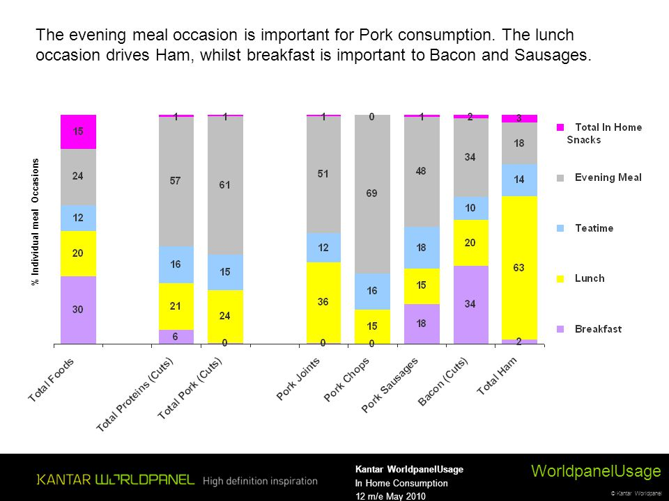 © Kantar Worldpanel WorldpanelUsage Kantar WorldpanelUsage In Home Consumption 12 m/e May 2010 The evening meal occasion is important for Pork consumption.
