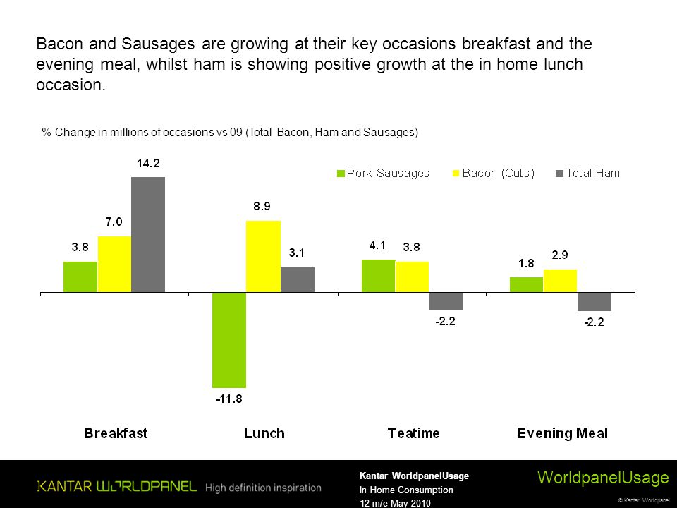 © Kantar Worldpanel WorldpanelUsage Kantar WorldpanelUsage In Home Consumption 12 m/e May 2010 Bacon and Sausages are growing at their key occasions b