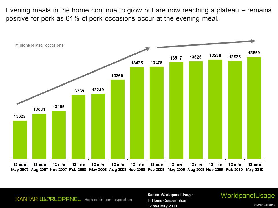 © Kantar Worldpanel WorldpanelUsage Kantar WorldpanelUsage In Home Consumption 12 m/e May 2010 Evening meals in the home continue to grow but are now reaching a plateau – remains positive for pork as 61% of pork occasions occur at the evening meal.