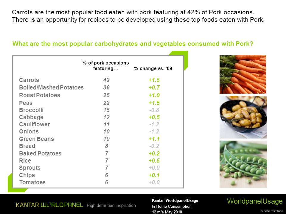 © Kantar Worldpanel WorldpanelUsage Kantar WorldpanelUsage In Home Consumption 12 m/e May 2010 Carrots are the most popular food eaten with pork featuring at 42% of Pork occasions.