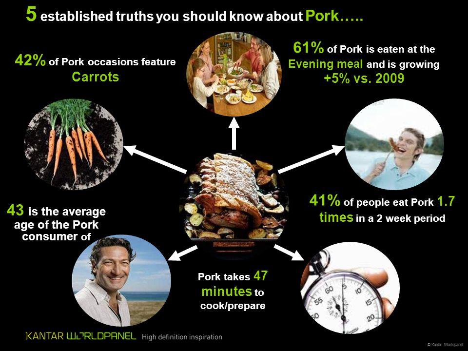 © Kantar Worldpanel 5 established truths you should know about Pork…..