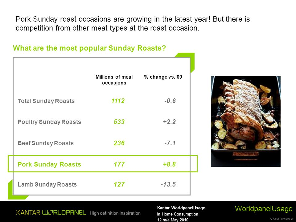 © Kantar Worldpanel WorldpanelUsage Kantar WorldpanelUsage In Home Consumption 12 m/e May 2010 Pork Sunday roast occasions are growing in the latest year.