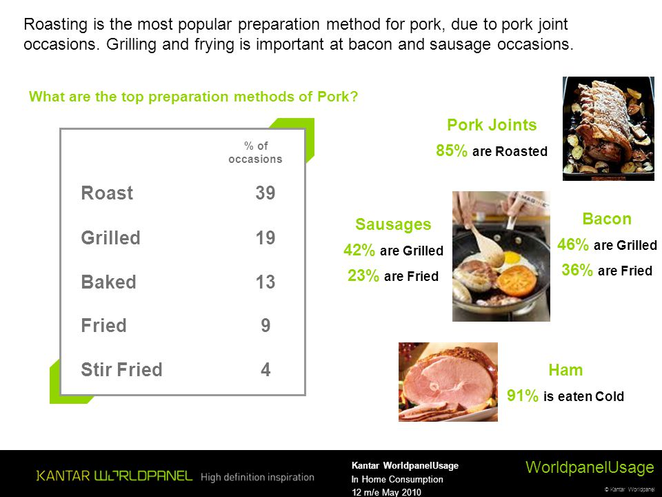 © Kantar Worldpanel WorldpanelUsage Kantar WorldpanelUsage In Home Consumption 12 m/e May 2010 Roasting is the most popular preparation method for pork, due to pork joint occasions.