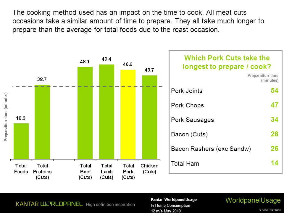 © Kantar Worldpanel WorldpanelUsage Kantar WorldpanelUsage In Home Consumption 12 m/e May 2010 The cooking method used has an impact on the time to co