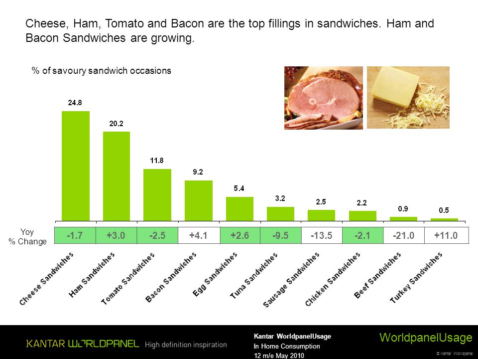 © Kantar Worldpanel WorldpanelUsage Kantar WorldpanelUsage In Home Consumption 12 m/e May 2010 Cheese, Ham, Tomato and Bacon are the top fillings in sandwiches.