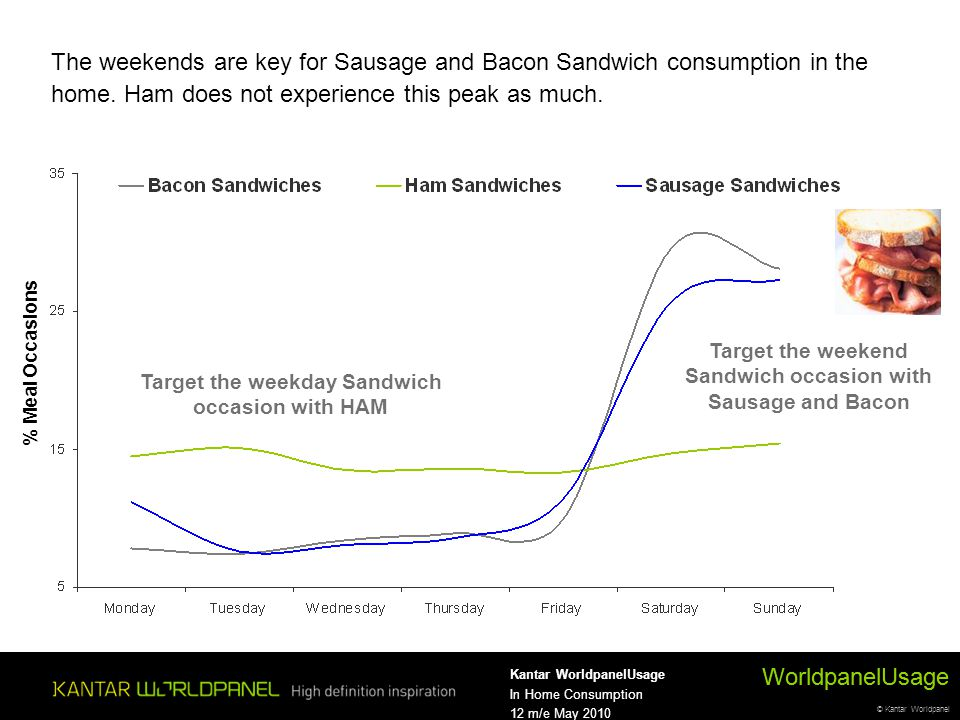 © Kantar Worldpanel WorldpanelUsage Kantar WorldpanelUsage In Home Consumption 12 m/e May 2010 The weekends are key for Sausage and Bacon Sandwich consumption in the home.