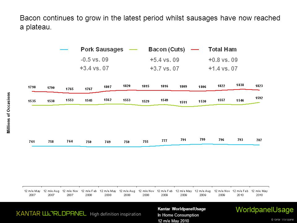 © Kantar Worldpanel WorldpanelUsage Kantar WorldpanelUsage In Home Consumption 12 m/e May 2010 0.03.0 Millions of Occasions WorldpanelUsage +0.8 vs.