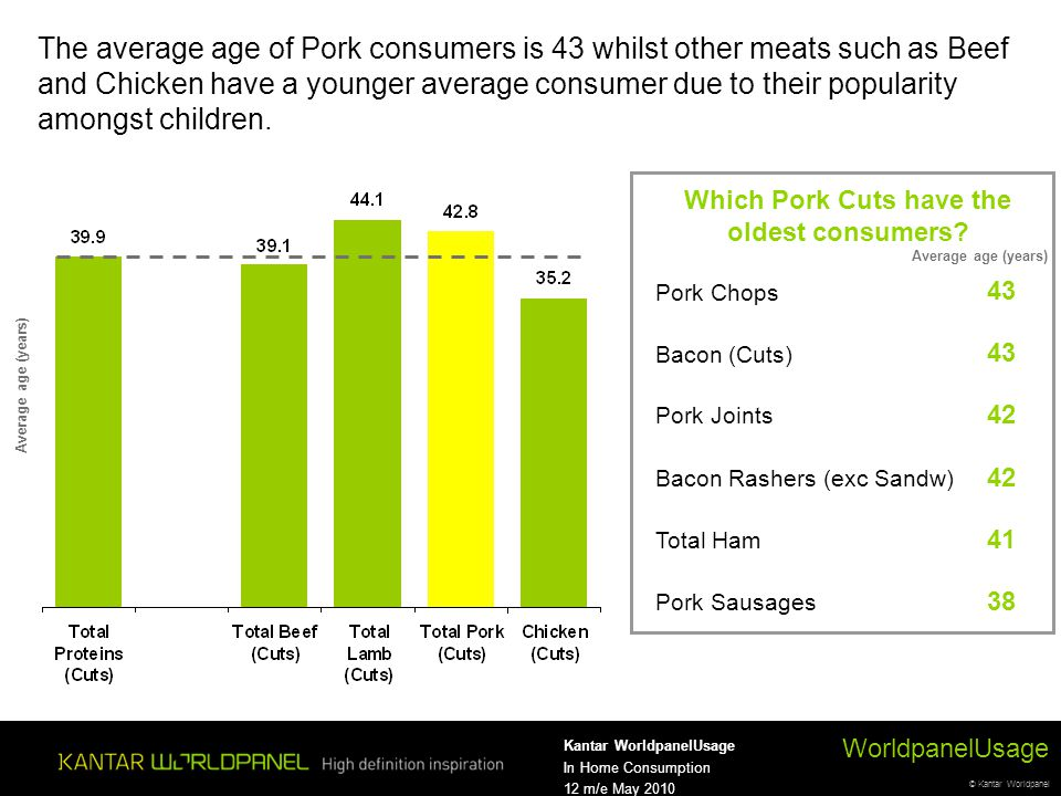 © Kantar Worldpanel WorldpanelUsage Kantar WorldpanelUsage In Home Consumption 12 m/e May 2010 Average age (years) The average age of Pork consumers is 43 whilst other meats such as Beef and Chicken have a younger average consumer due to their popularity amongst children.