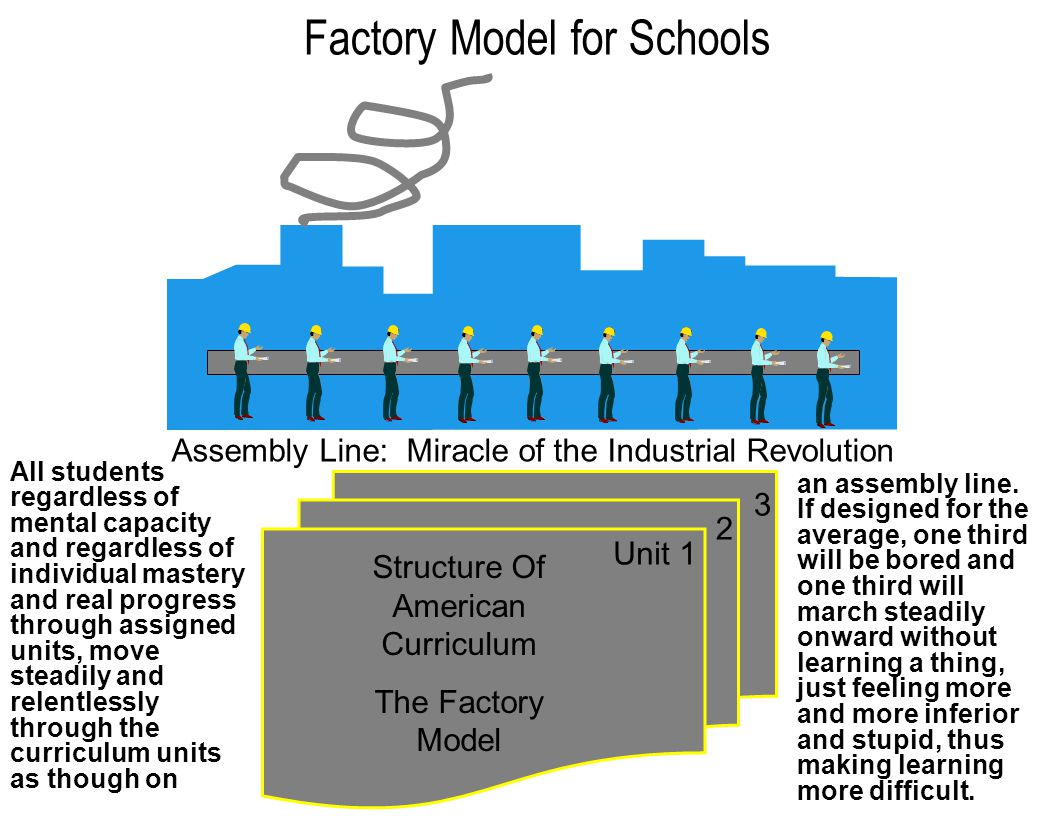 Factory Model for Schools Assembly Line: Miracle of the Industrial Revolution Unit 1 2 Structure Of American Curriculum The Factory Model 3 All students regardless of mental capacity and regardless of individual mastery and real progress through assigned units, move steadily and relentlessly through the curriculum units as though on an assembly line.