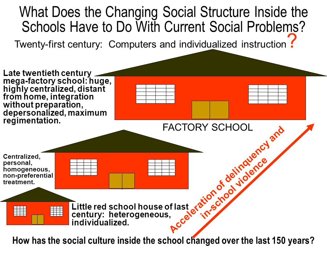 The structure of the school promotes social alienation and personal pathology: –Grade Structure –Sports –Extracurricular –Attire –Classroom Structure –Social Structure and Discipline and Teen Metamorphosis –Amoral Curriculum School Pedagogical Structure and Its Effect on Self Esteem, Drop Outs, and Delinquency A-Admired B-Accepted C-Tolerated, Threat Lectures to Motivate D-Seen as Inferior and a Problem F-Failure, Impossible, Routed to Special Programs DECREASING SELF ESTEEM INSIDER-OUTSIDER CULTURE LEADS TO ALIENATION, PREJUDICE, REJECTION, LOW SELF ESTEEM, WITHDRAWAL, REBELLION USE OF AUTHORITARIAN, IMPERSONAL PUNISHMENT FOR CONTROL WITH TEENS IN PROCESS OF EMANCIPATION GENERATES REBELLION PREVENTS LEARNING CHARACTER DEVELOPMENT