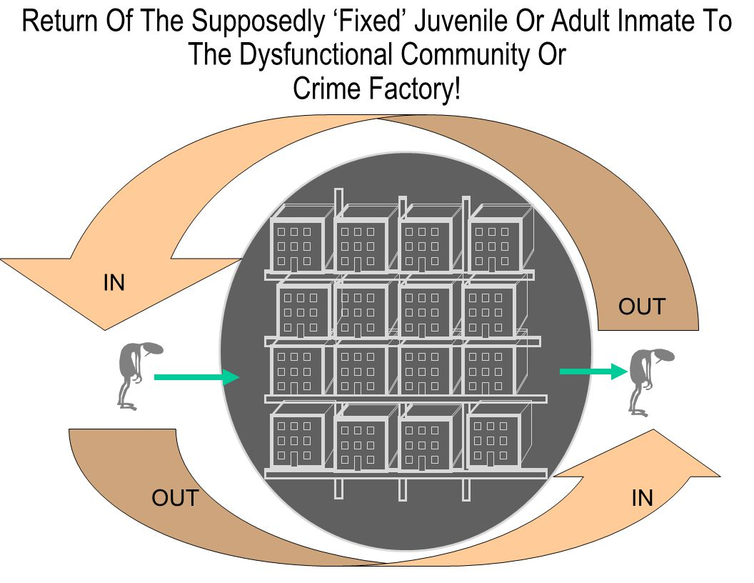 Return Of The Supposedly 'Fixed' Juvenile Or Adult Inmate To The Dysfunctional Community Or Crime Factory.