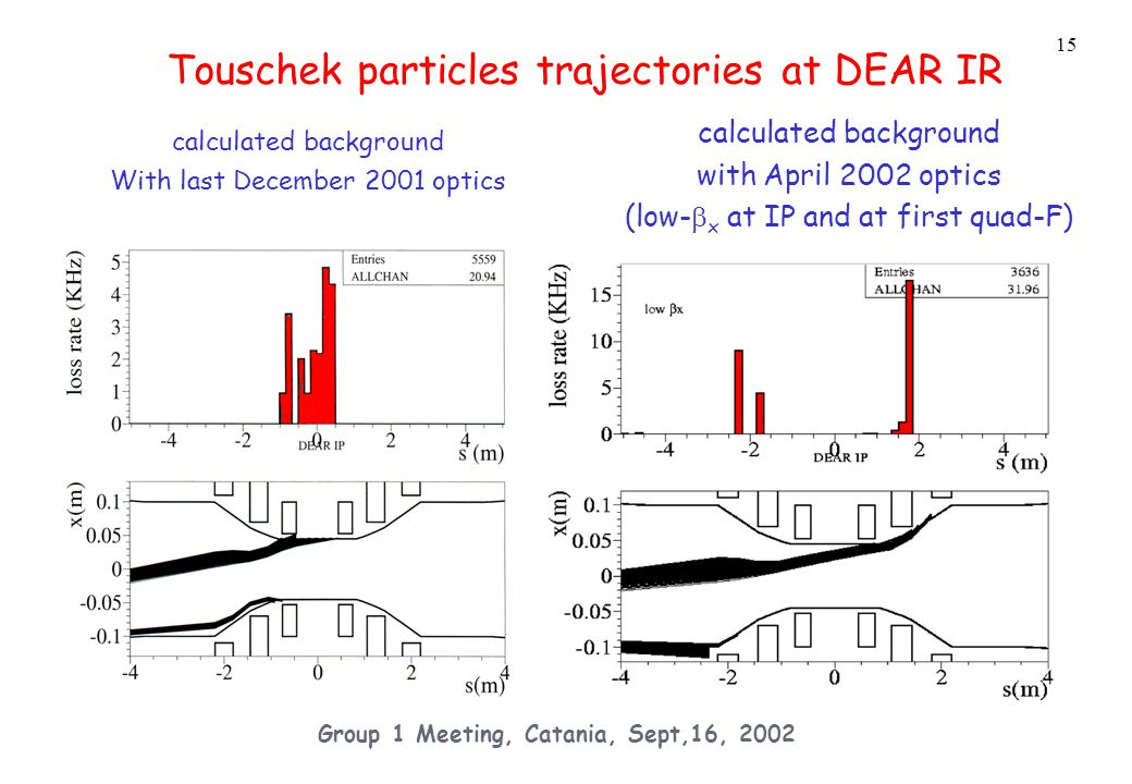 15 Group 1 Meeting, Catania, Sept,16, 2002 Touschek particles trajectories at DEAR IR calculated background With last December 2001 optics calculated background with April 2002 optics (low-  x at IP and at first quad-F)