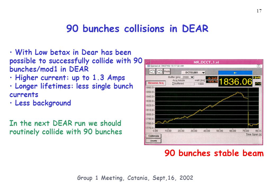 17 Group 1 Meeting, Catania, Sept,16, 2002 90 bunches collisions in DEAR With Low betax in Dear has been possible to successfully collide with 90 bunches/mod1 in DEAR Higher current: up to 1.3 Amps Longer lifetimes: less single bunch currents Less background In the next DEAR run we should routinely collide with 90 bunches 90 bunches stable beam