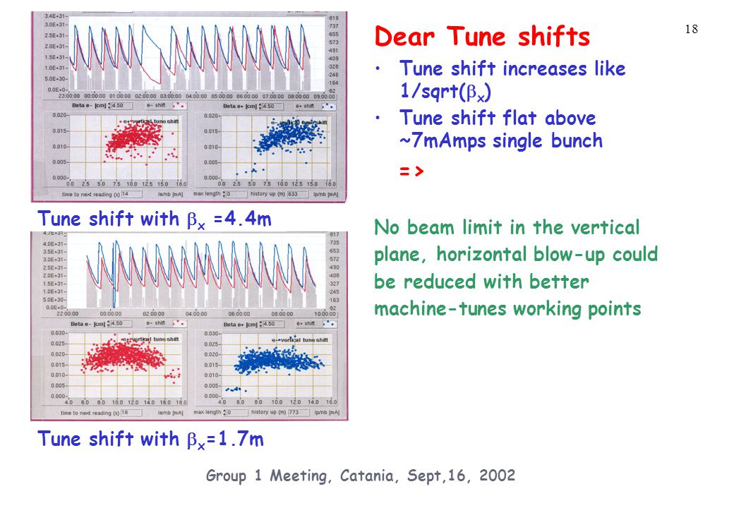 18 Group 1 Meeting, Catania, Sept,16, 2002 Dear Tune shifts Tune shift increases like 1/sqrt(  x ) Tune shift flat above ~7mAmps single bunch => No beam limit in the vertical plane, horizontal blow-up could be reduced with better machine-tunes working points Tune shift with  x =1.7m Tune shift with  x =4.4m