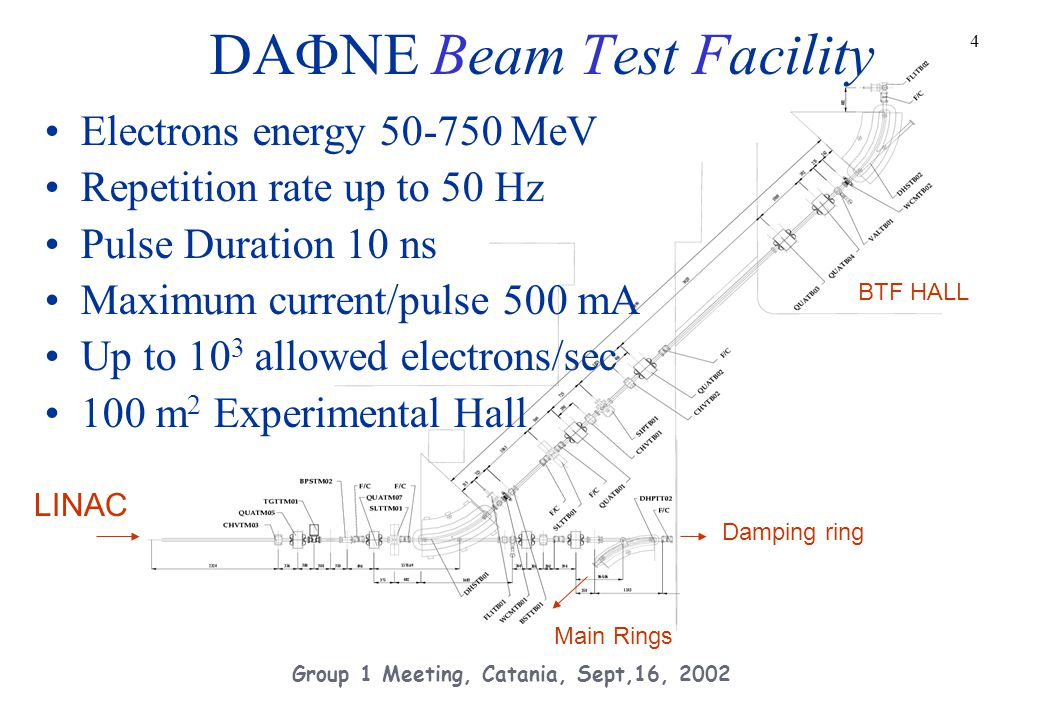 35 Group 1 Meeting, Catania, Sept,16, 2002 2003 upgrades New KLOE interaction region Smaller betax (2.7m => 1.7m) Better Detector shileding Reduced chromaticity 100 bunches operations Reduced Wiggler non-linearities e- RF Cavity repaired Ion-clearing electrodes repaired Higher beam currents Additional quadrupoles Smaller emittances