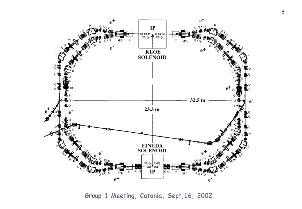 27 Group 1 Meeting, Catania, Sept,16, 2002 Orbit Optimization in KLOE Horizontal (up) and vertical (down) dispersion in the e- Ring  Y ~  m,  y ~10 -3  x An improved steering algorithm to simultaneously minimize orbit and correctors let us to reach optimal orbit and corrector settings.