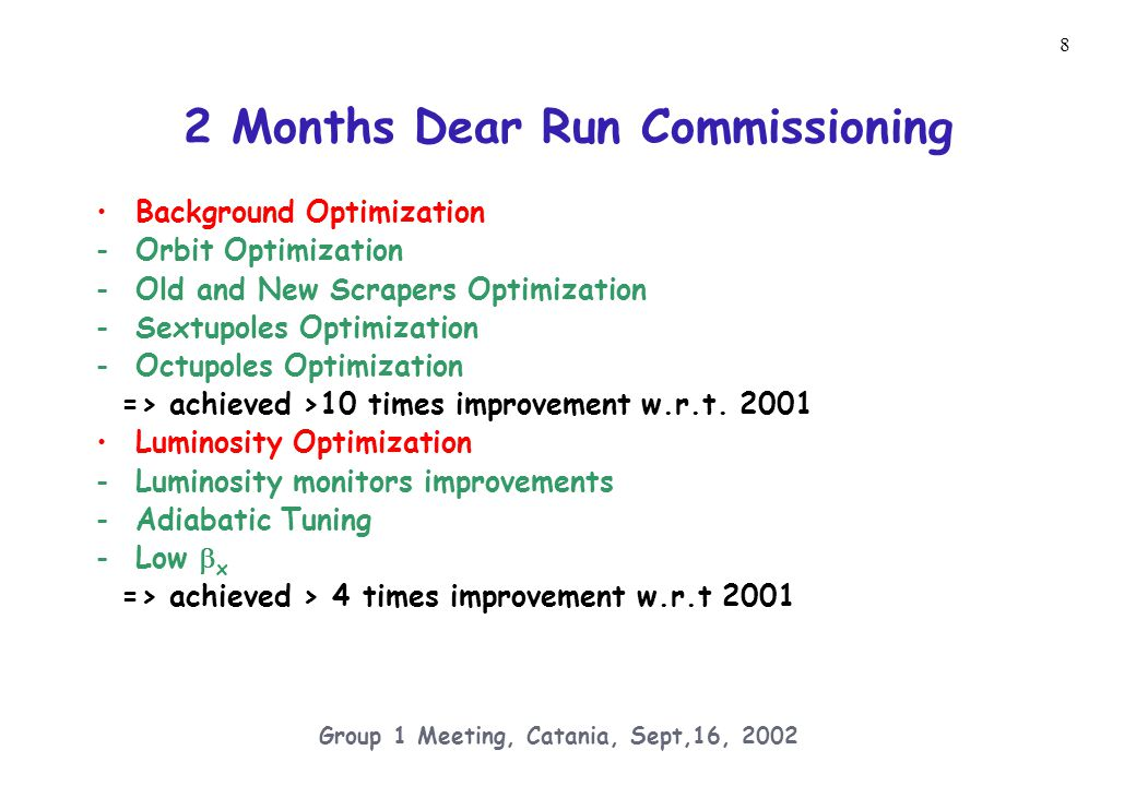 19 Group 1 Meeting, Catania, Sept,16, 2002 Expectations for the Fall DEAR Run Background multiplicative improvements: 70-90 % from better shielding 50-90 % from further optic improvements 70-90 % from 90 bunches operation => between 1.3 and 4 reduction overall Luminosity multiplicative improvements: 1.1 – 1.5 from different e-/e+ working point 1.2 – 1.5 from 90 bunches operation => 1.3 – 2.3 improvement (L~5-10e31) overall