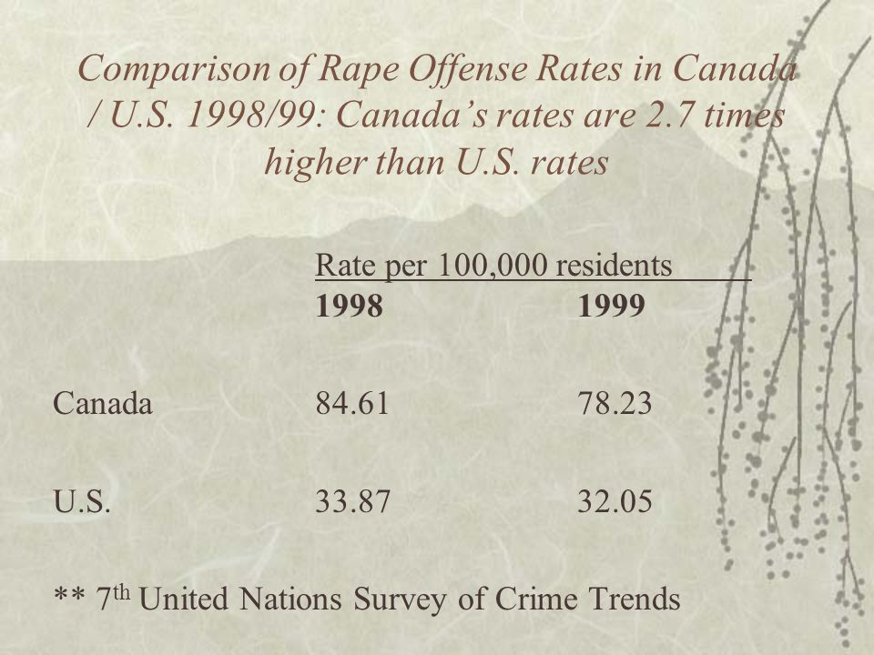 Comparison of Rape Offense Rates in Canada / U.S. 1998/99: Canada's rates are 2.7 times higher than U.S. rates Rate per 100,000 residents 19981999 Can
