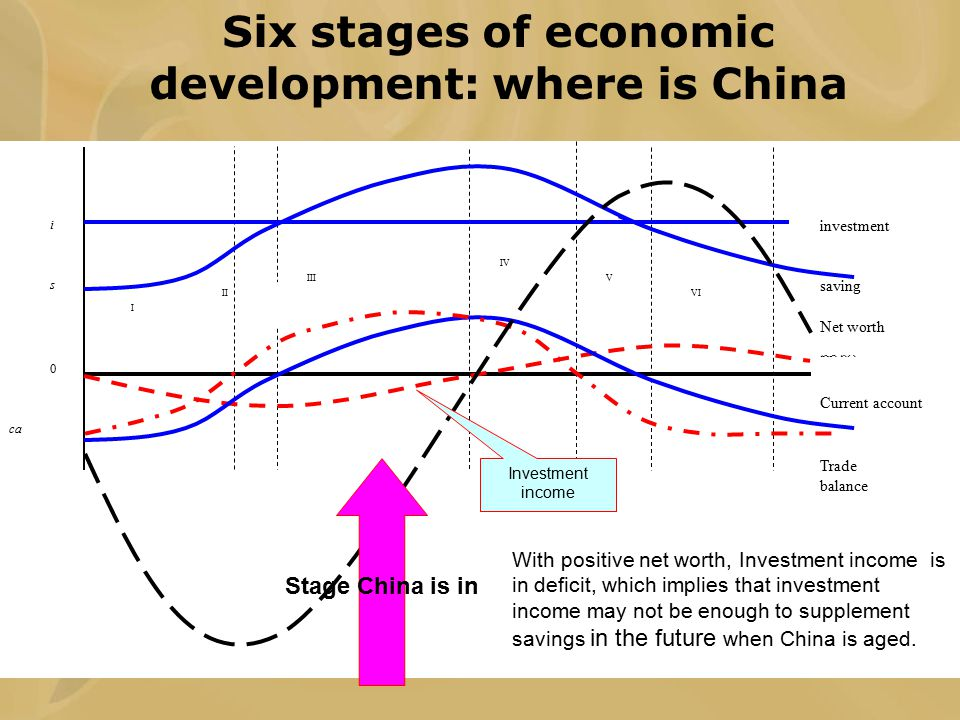 i s 0 ca 投资收入 Trade balance Current account saving investment I II III IV V VI Net worth Investment income Six stages of economic development: where i