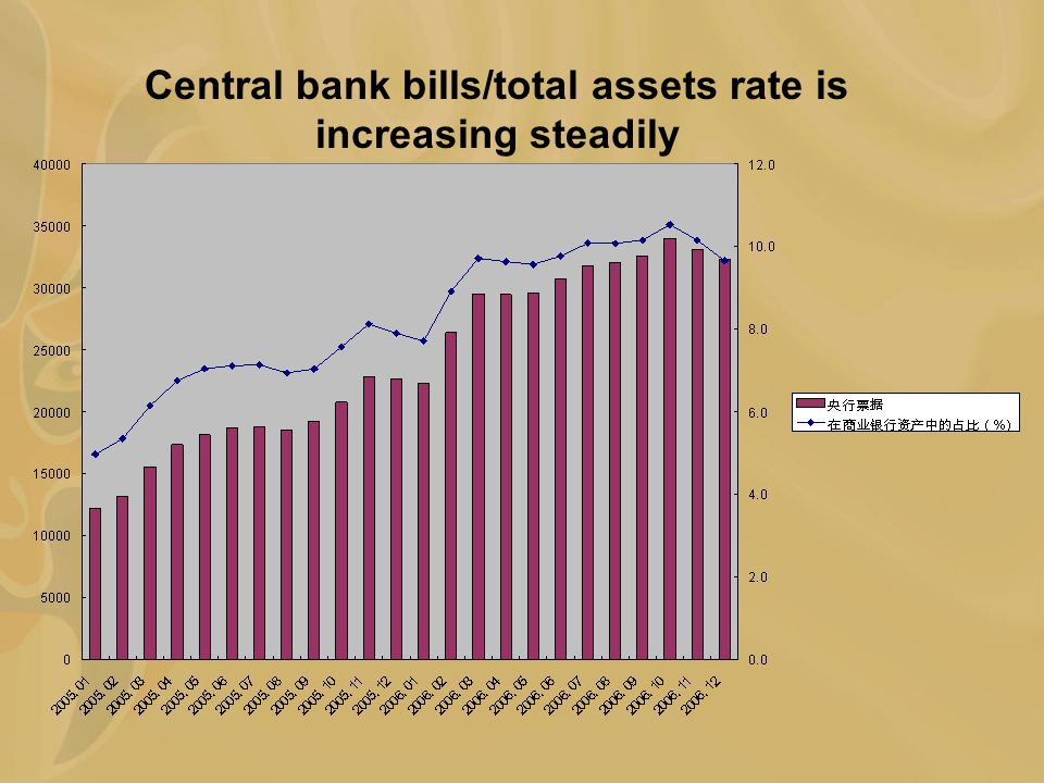 Central bank bills/total assets rate is increasing steadily