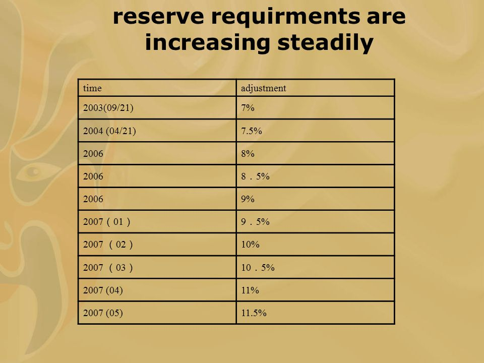 reserve requirments are increasing steadily timeadjustment 2003(09/21)7% 2004 (04/21)7.5% 20068% 2006 8 . 5% 20069% 2007 ( 01 ) 9 . 5% 2007 ( 02 ) 10%
