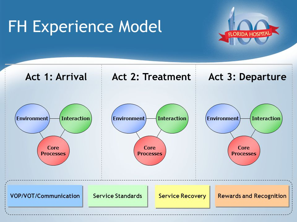 FH Experience Model Act 1: ArrivalAct 2: TreatmentAct 3: Departure EnvironmentInteraction Core Processes EnvironmentInteraction Core Processes EnvironmentInteraction Core Processes VOP/VOT/Communication Service Standards Rewards and Recognition Service Recovery