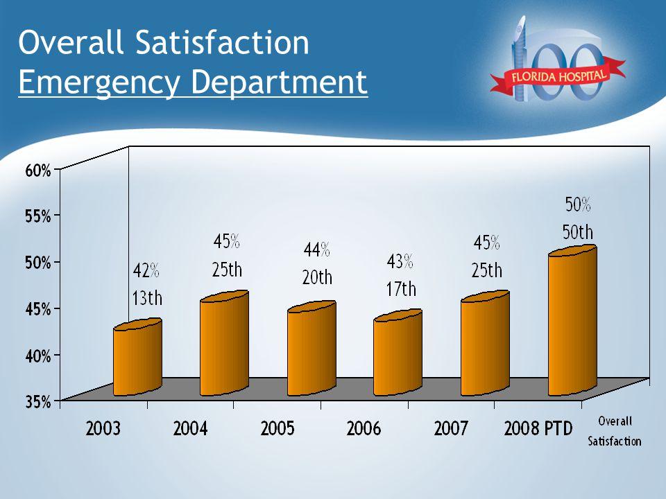 Overall Satisfaction Emergency Department