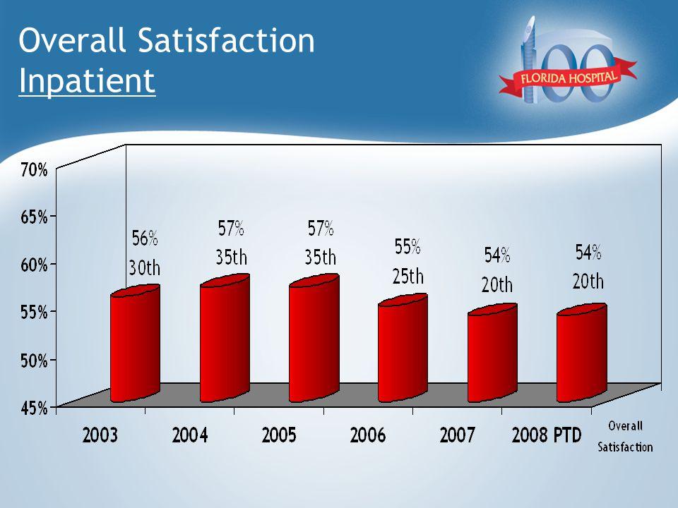 Overall Satisfaction Inpatient