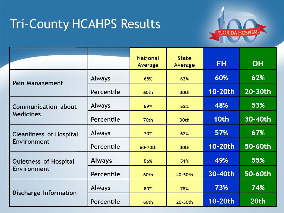 Tri-County HCAHPS Results 20th10-20th 20-30th60th Percentile 74%73% 75%80% Always Discharge Information 50-60th30-40th 40-50th60th Percentile 55%49% 51%56% Always Quietness of Hospital Environment 50-60th10-20th 30th60-70th Percentile 67%57% 62%70% Always Cleanliness of Hospital Environment 30-40th10th 30th70th Percentile 53%48% 52%59% Always Communication about Medicines 20-30th10-20th 30th60th Percentile 62%60% 63%68% Always Pain Management OHFH State Average National Average