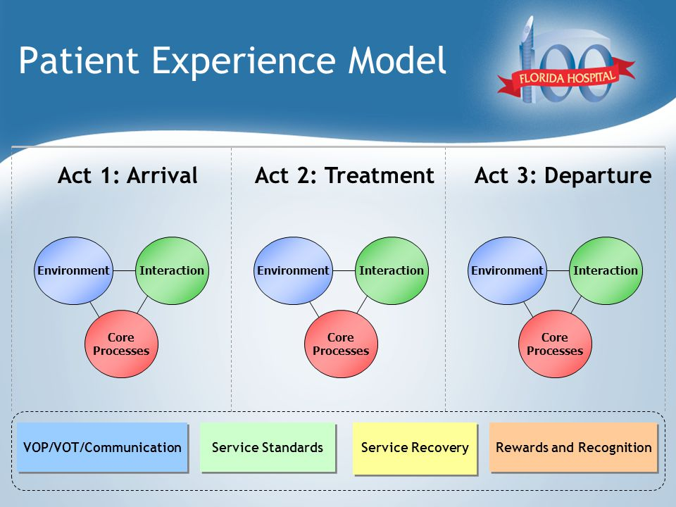 Patient Experience Model Act 1: ArrivalAct 2: TreatmentAct 3: Departure EnvironmentInteraction Core Processes EnvironmentInteraction Core Processes EnvironmentInteraction Core Processes VOP/VOT/Communication Service Standards Rewards and Recognition Service Recovery