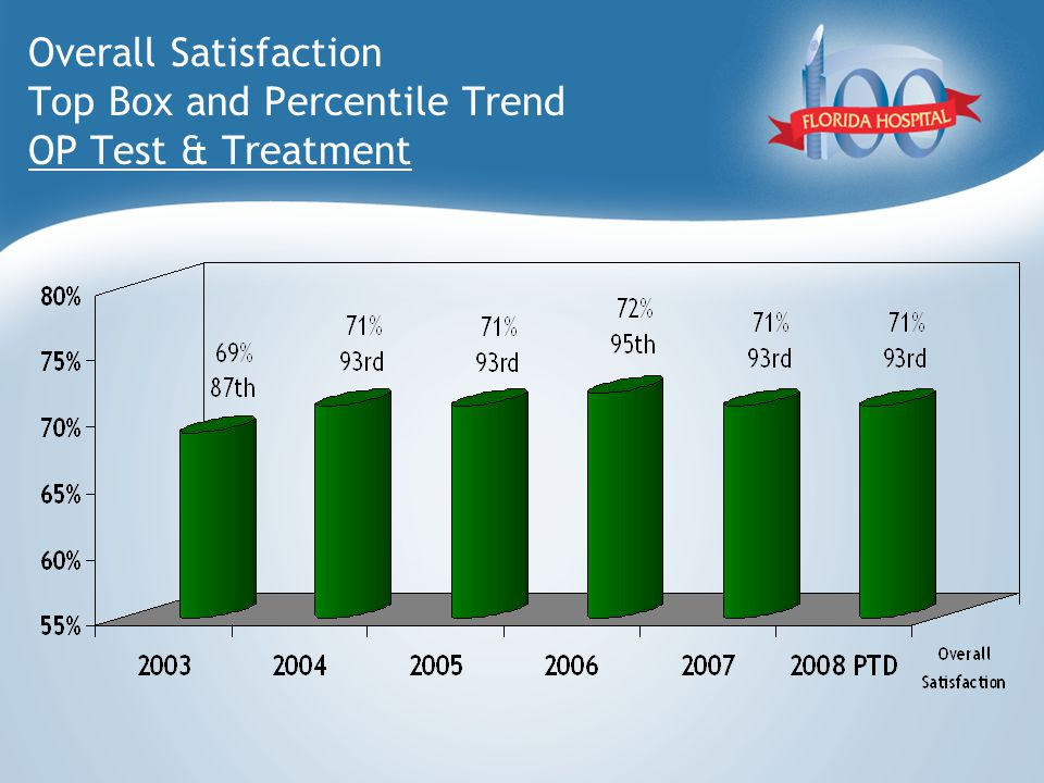 Overall Satisfaction Top Box and Percentile Trend OP Test & Treatment