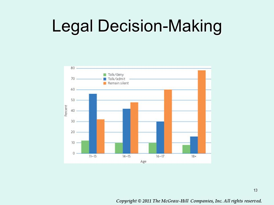 Copyright © 2011 The McGraw-Hill Companies, Inc. All rights reserved. Legal Decision-Making 13