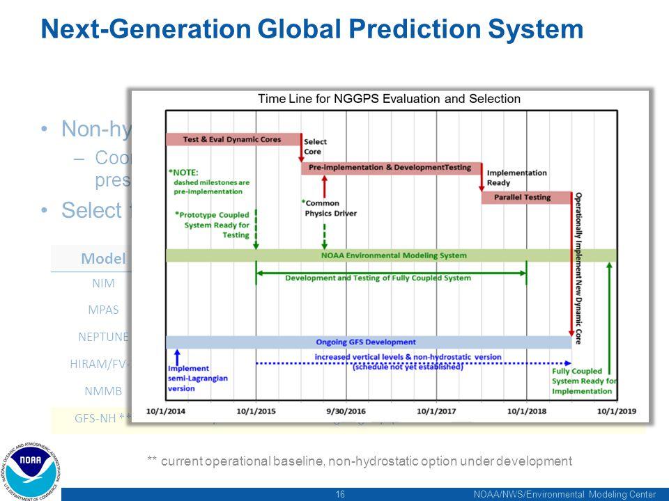 16 NOAA/NWS/Environmental Modeling Center Next-Generation Global Prediction System Non-hydrostatic Dynamical core –Coordinating with HIWPP program (Tim Schneider's presentation) Select from 5 existing models: ModelOrganizationNumeric MethodGrid NIMNOAA/ESRLFinite VolumeIcosahedral MPASNCAR/LANLFinite VolumeIcosahedral/Unstructured NEPTUNENavy/NRLSpectral ElementCubed-Sphere with AMR HIRAM/FV-3NOAA/GFDLFinite VolumeCubed-Spere, nested NMMBNOAA/EMCFinite difference/Polar FiltersCartesian, Lat-Lon GFS-NH **NOAA/EMCSemi-Lagrangian/SpectralReduced Cartesian ** current operational baseline, non-hydrostatic option under development
