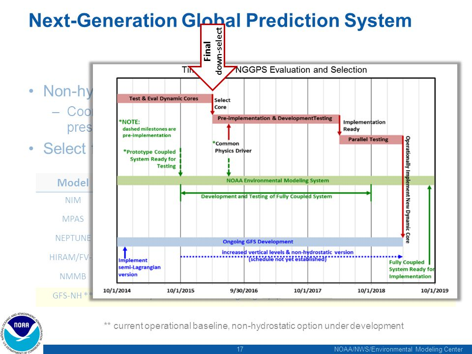 17 NOAA/NWS/Environmental Modeling Center Next-Generation Global Prediction System Non-hydrostatic Dynamical core –Coordinating with HIWPP program (Tim Schneider's presentation) Select from 5 existing models: ModelOrganizationNumeric MethodGrid NIMNOAA/ESRLFinite VolumeIcosahedral MPASNCAR/LANLFinite VolumeIcosahedral/Unstructured NEPTUNENavy/NRLSpectral ElementCubed-Sphere with AMR HIRAM/FV-3NOAA/GFDLFinite VolumeCubed-Spere, nested NMMBNOAA/EMCFinite difference/Polar FiltersCartesian, Lat-Lon GFS-NH **NOAA/EMCSemi-Lagrangian/SpectralReduced Cartesian ** current operational baseline, non-hydrostatic option under development Final down-select