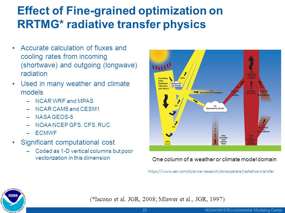 22 NOAA/NWS/Environmental Modeling Center Effect of Fine-grained optimization on RRTMG* radiative transfer physics Accurate calculation of fluxes and