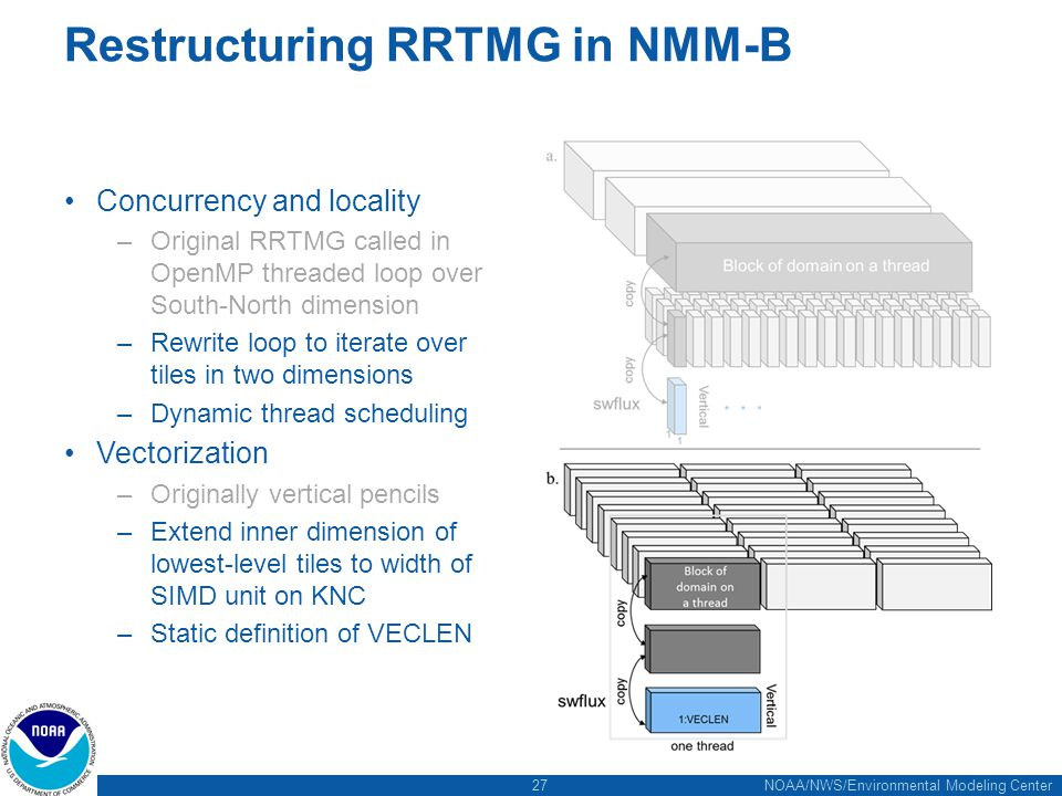 27 NOAA/NWS/Environmental Modeling Center Restructuring RRTMG in NMM-B Concurrency and locality –Original RRTMG called in OpenMP threaded loop over South-North dimension –Rewrite loop to iterate over tiles in two dimensions –Dynamic thread scheduling Vectorization –Originally vertical pencils –Extend inner dimension of lowest-level tiles to width of SIMD unit on KNC –Static definition of VECLEN