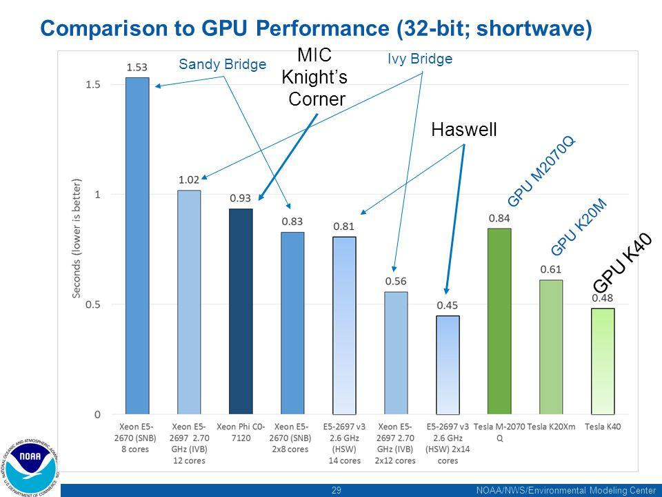 29 NOAA/NWS/Environmental Modeling Center Comparison to GPU Performance (32-bit; shortwave) Haswell Sandy Bridge Ivy Bridge GPU K20M GPU M2070Q MIC Knight's Corner GPU K40