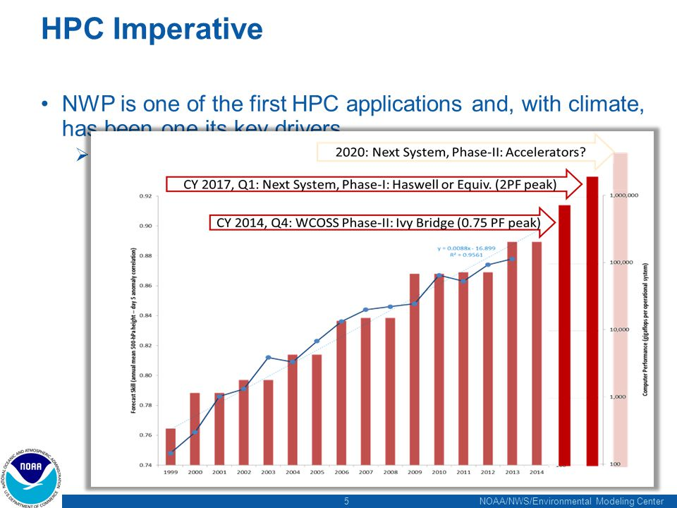 5 NOAA/NWS/Environmental Modeling Center HPC Imperative NWP is one of the first HPC applications and, with climate, has been one its key drivers  Exp