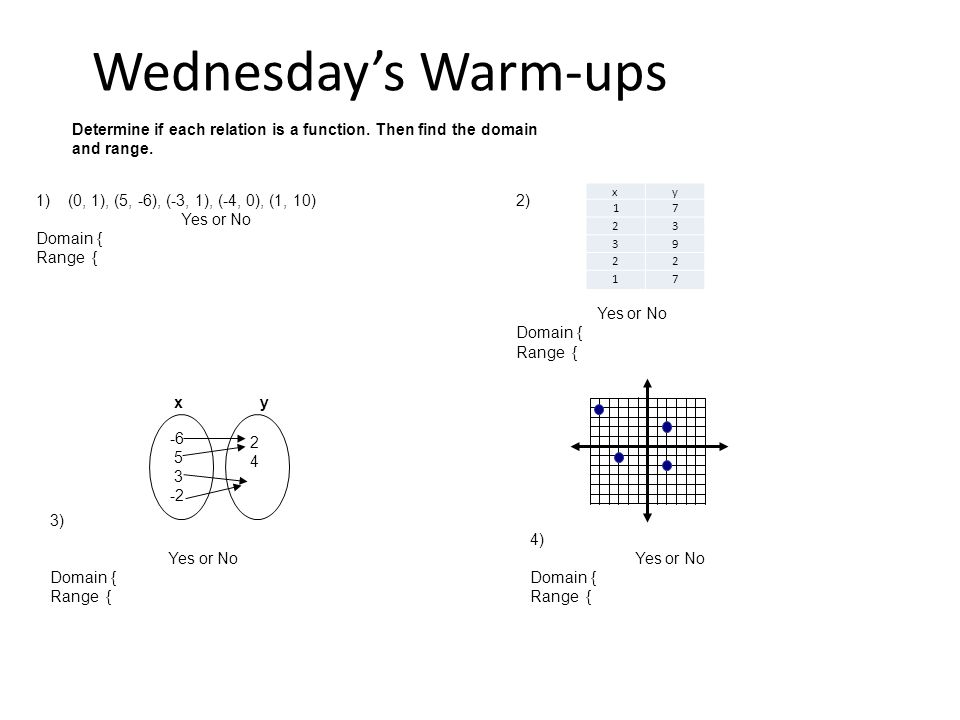 Wednesday's Warm-ups xy 17 23 39 22 17 x y -6 5 3 -2 2424 Determine if each relation is a function.