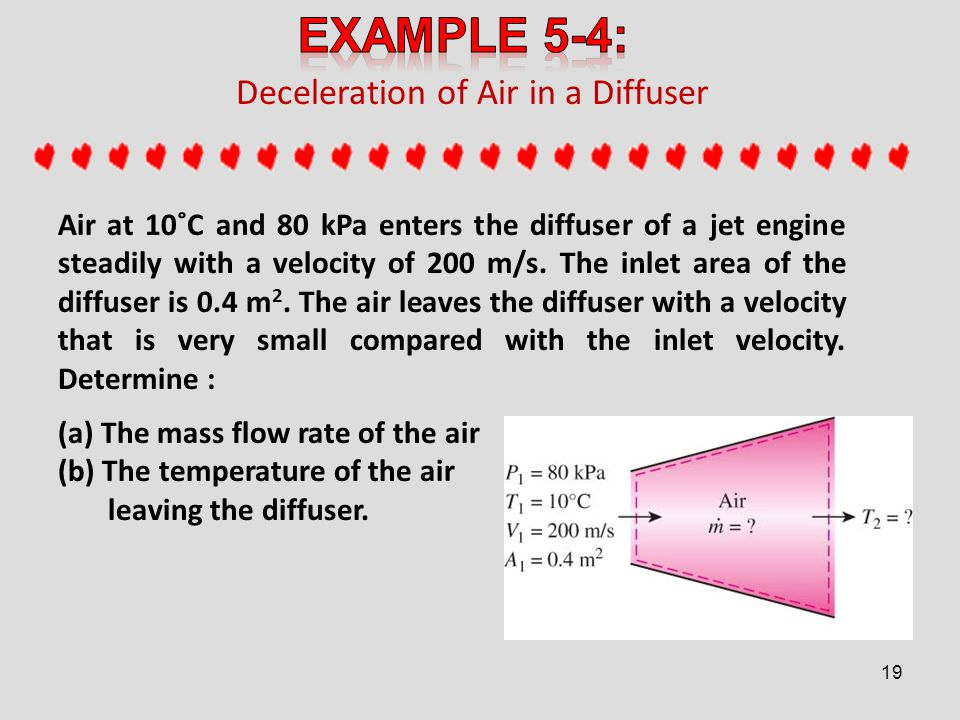 Deceleration of Air in a Diffuser Air at 10˚C and 80 kPa enters the diffuser of a jet engine steadily with a velocity of 200 m/s. The inlet area of th