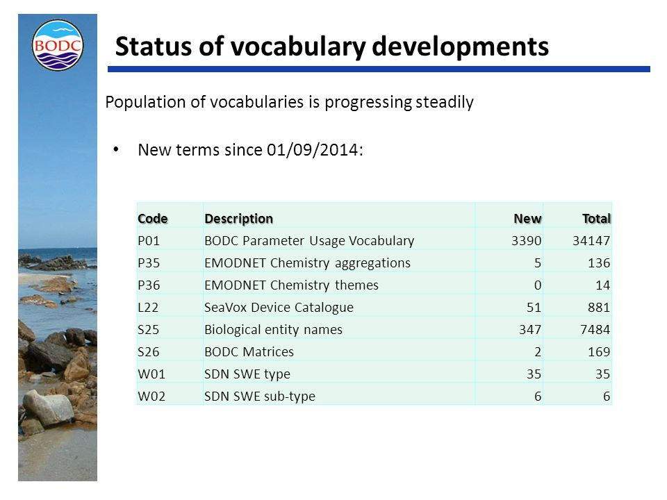 New terms since 01/09/2014: Status of vocabulary developments Population of vocabularies is progressing steadily CodeDescriptionNewTotal P01BODC Parameter Usage Vocabulary339034147 P35EMODNET Chemistry aggregations5136 P36EMODNET Chemistry themes014 L22SeaVox Device Catalogue51881 S25Biological entity names3477484 S26BODC Matrices2169 W01SDN SWE type35 W02SDN SWE sub-type66