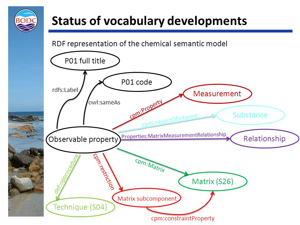 Status of vocabulary developments RDF representation of the chemical semantic model Observable property P01 code Measurement Substance Relationship Matrix subcomponent owl:sameAs cpm:Property cpm:restriction Technique (S04) Matrix (S26) cpm:constraintProperty P01 full title rdfs:Label cpm:Matrix def:opprocedure