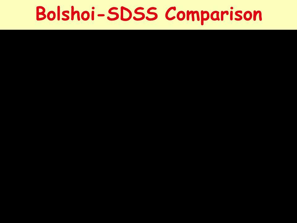 Bolshoi-SDSS Comparison 9 v 2012Kavli IPMU8