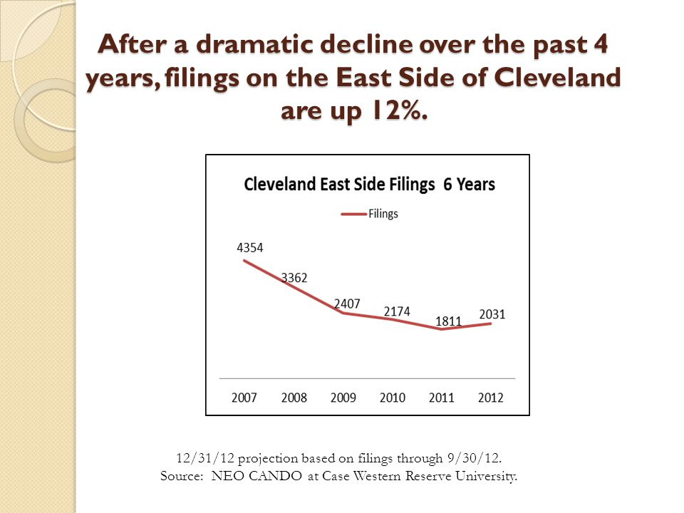 After a dramatic decline over the past 4 years, filings on the East Side of Cleveland are up 12%. 12/31/12 projection based on filings through 9/30/12