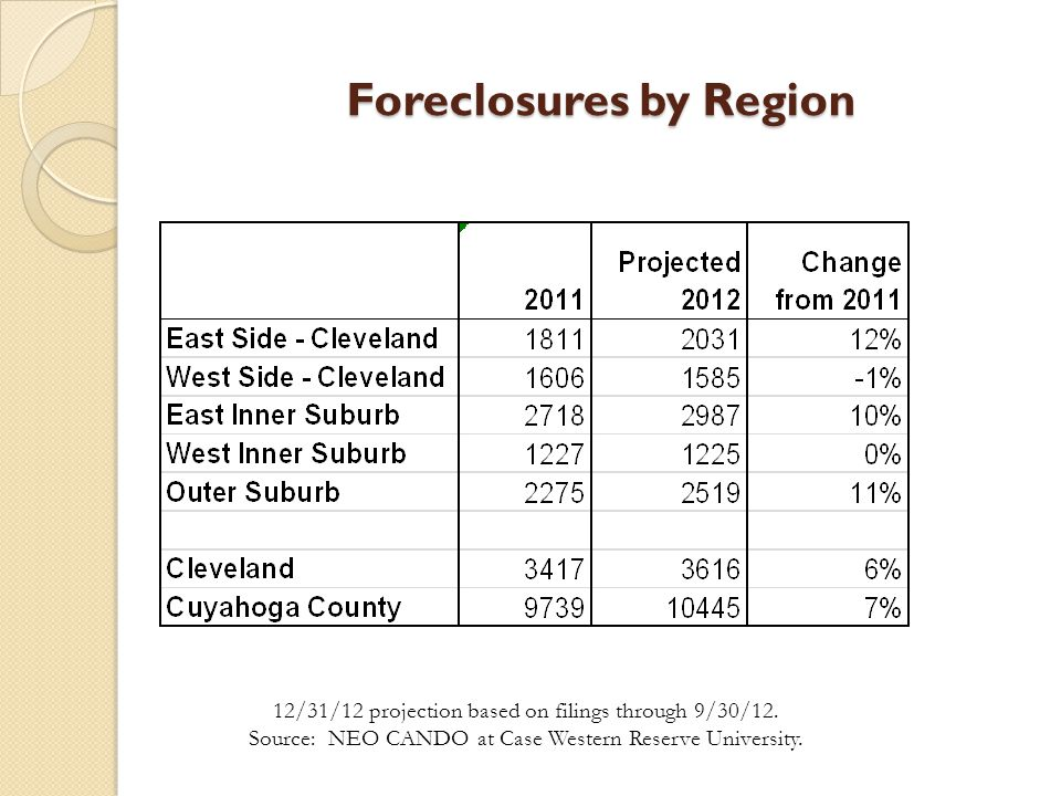 Update on Vacant Residential Structures County 26,728 vacant - includes Cleveland count ◦ $43,969,608 current tax delinquency on these properties City of Cleveland 15,976 vacant ◦ $29,244,753 current tax delinquency on these properties Vacancy and delinquency counts as of 10/24/12.