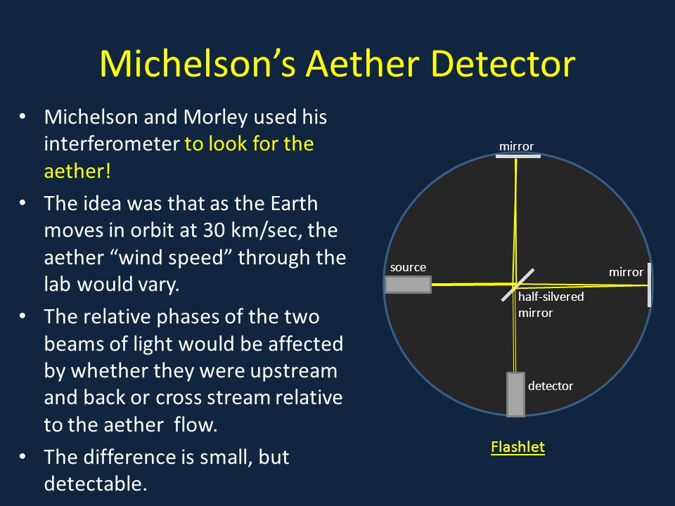 Michelson's Aether Detector Michelson and Morley used his interferometer to look for the aether.
