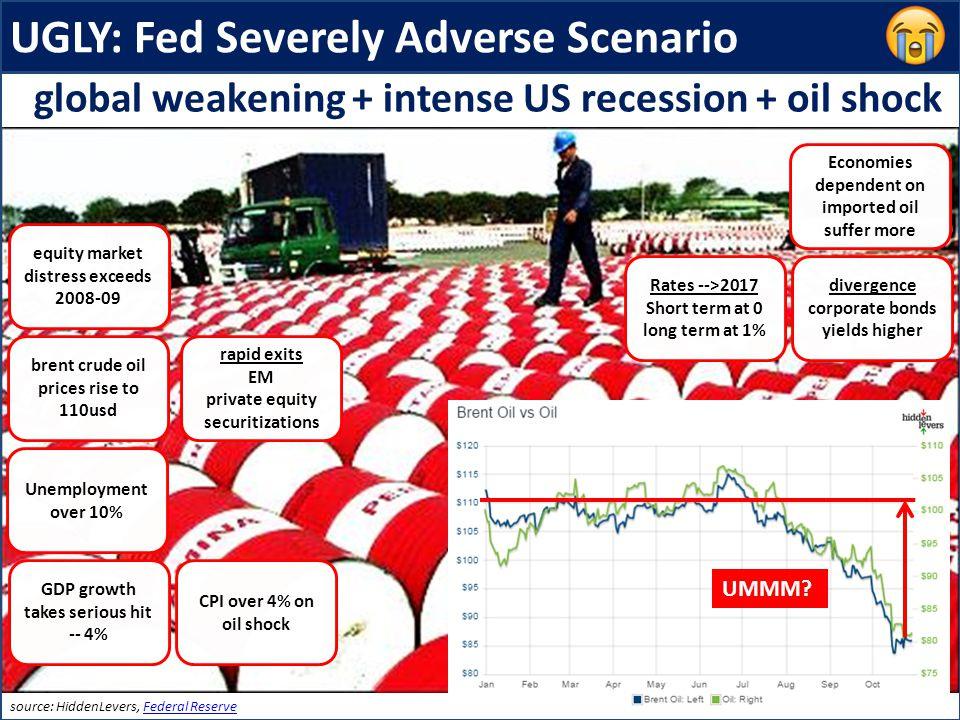 UGLY: Fed Severely Adverse Scenario equity market distress exceeds 2008-09 brent crude oil prices rise to 110usd CPI over 4% on oil shock Rates -->2017 Short term at 0 long term at 1% global weakening + intense US recession + oil shock Unemployment over 10% GDP growth takes serious hit -- 4% source: HiddenLevers, Federal ReserveFederal Reserve divergence corporate bonds yields higher rapid exits EM private equity securitizations Economies dependent on imported oil suffer more UMMM?
